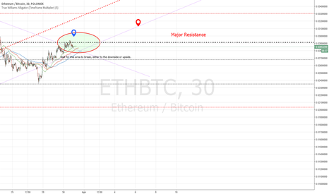 ETHBTC: Ethereum (Polo) Decision Zone
