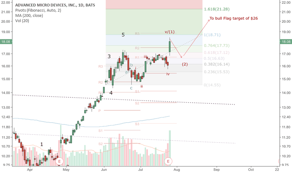 AMD: AMD-A earnings beat took AMD to the top of wave (1).