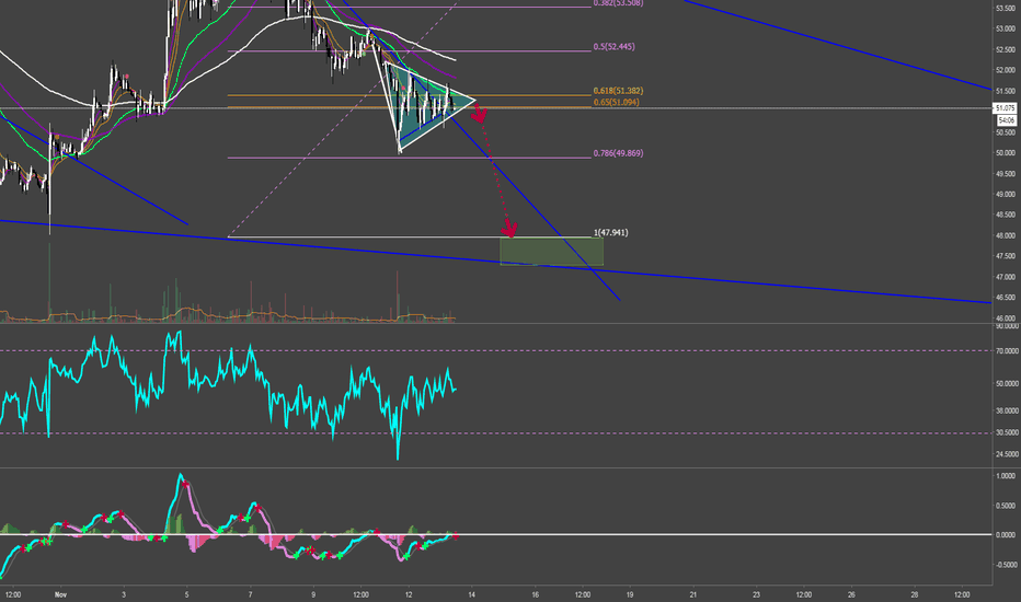 LTCUSD: Bear Flag for LTC