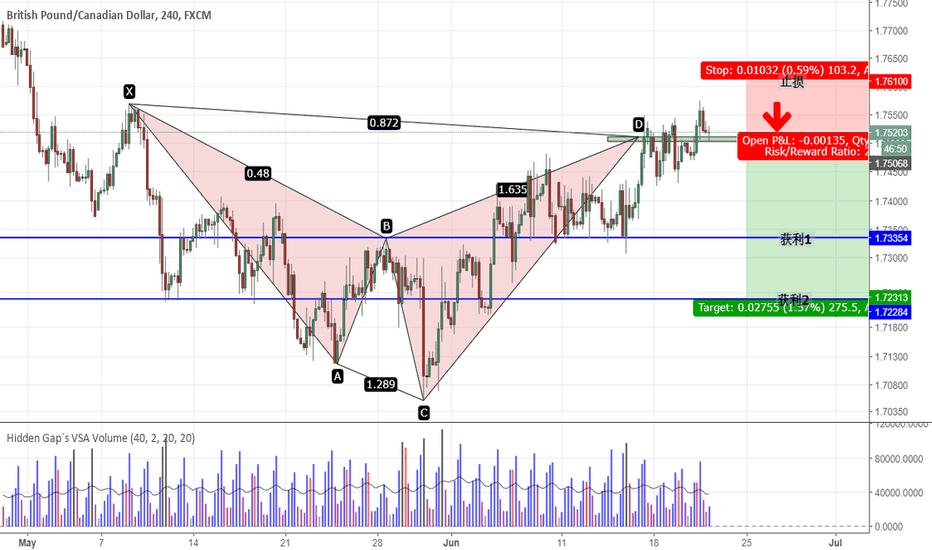 GBPCAD: GBPCAD - Shark Pattern at 1.75