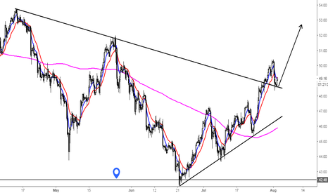 "USOIL: What ""short oil now""?"