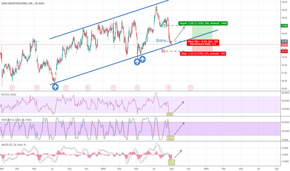ZAYO Stock Price and Chart — NYSE:ZAYO — TradingView