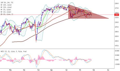 SPX: S&P 500 - Üçgen Formasyonu