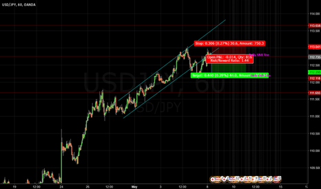 USDJPY: Shorting USDJPY Channel break