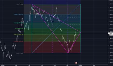 CADCHF: triangolazione vs fibonacci