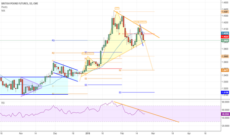 B6H2018: British Pound Head and Shoulders