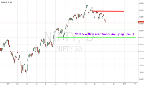 NIFTY: NIFTY - Test Of 8200 / 8000 Inevitable - 11/4/2016