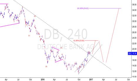 DB: DEUTSCHE BANK 4H LONG SETUP