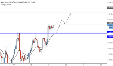 AUDNZD: AUDNZD - Same structure as on the GBPNZD