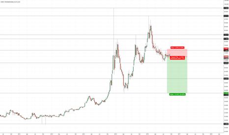 EURRUB: EUR/RUB – SHORT