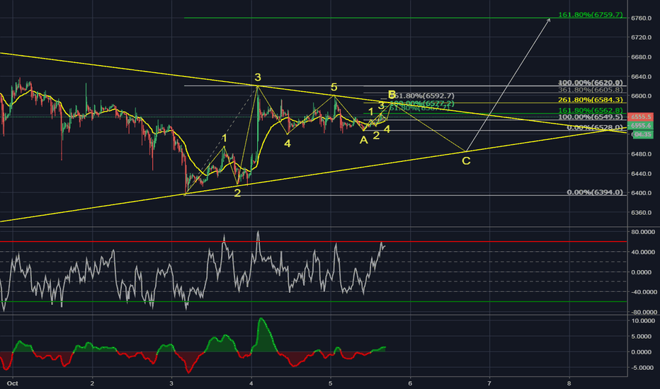 XBTUSD: BTC Current Wave