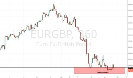EURGBP: EUR/GBP: compratori a mercato in area 0.87800