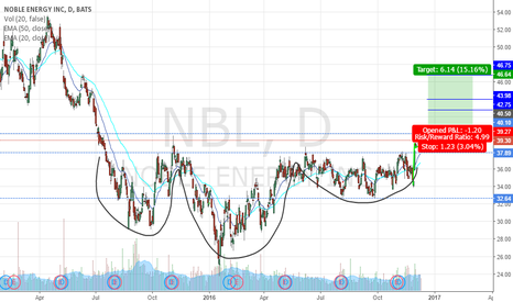 NBL: $NBL - Head and Shoulders + Bull Flag Long