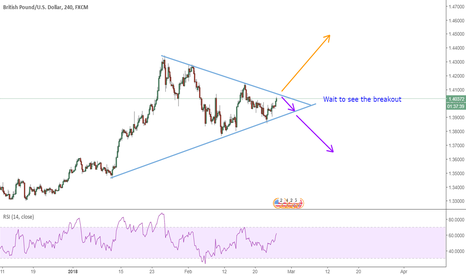 GBPUSD: GBP USD - Triangle