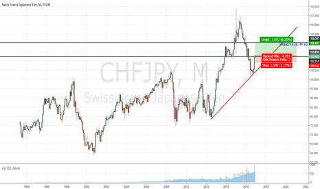 CHFJPY: CHFJPY TO THE UPSIDE