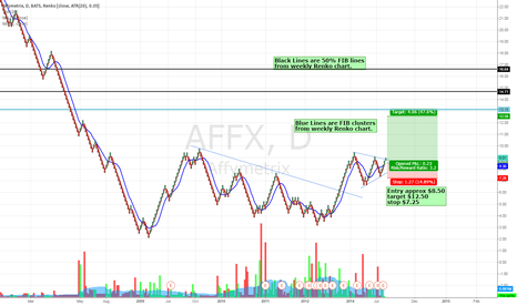 AFFX: Renko looks bullish to me Good risk-reward setup IMO