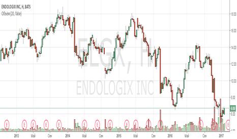 ELGX: Анализ компании Endologix Inc
