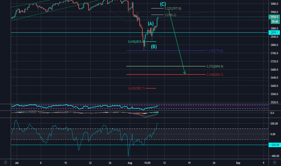 S&P 500 Index Chart - SPX Quote — TradingView