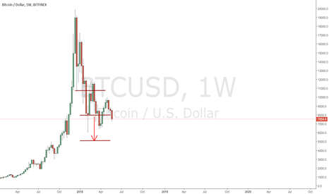 BTCUSD: $BTCUSD - Weekly chart