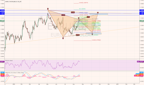 EURUSD: Let's see if my prediction is correct