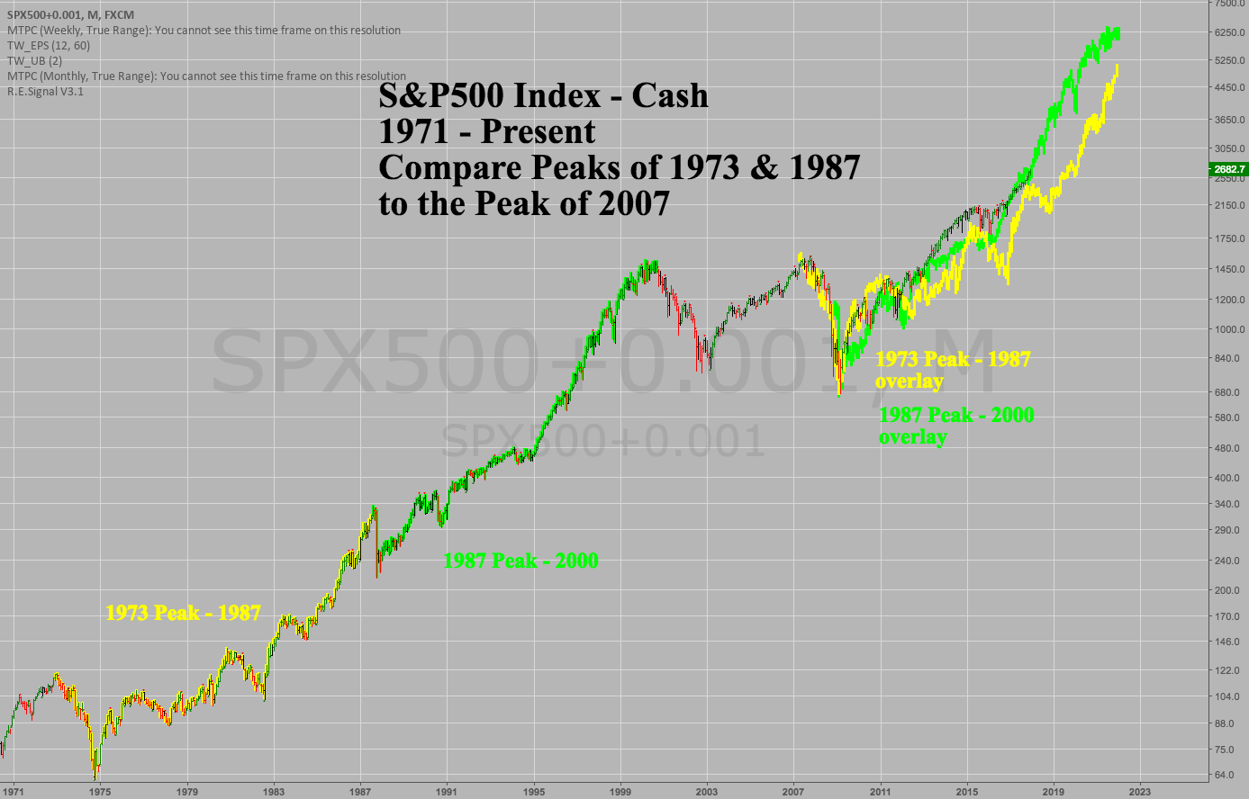 SPX500 Overlay '73 & '87 Peak to Trough to 2007 Peak
