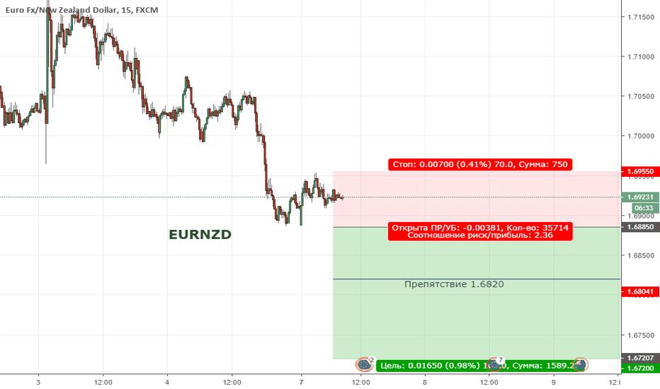 EURNZD: EURNZD. Цена продолжает находиться в широкой коррекции