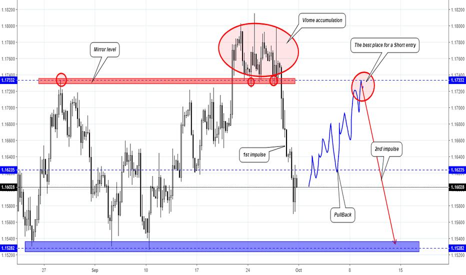 EURUSD: EUR/USD trading plan for next week