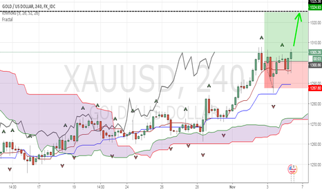 XAUUSD: love to aim high :)...Gold too for the moment