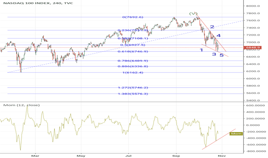 NDX: NDX - 1st wave down almost complete.