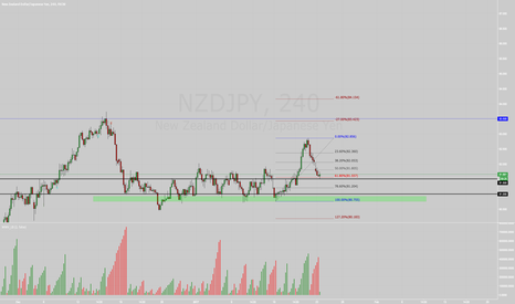 NZDJPY: NJ H4 - Let's go Long