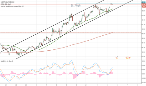 SGDJPY: SGD/JPY 1H Chart: Channel Up