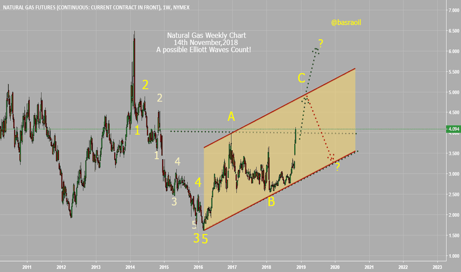 NG1!: Natural Gas Weekly Chart - Ellitt Waves Count!N