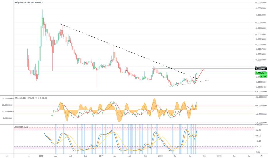 tradingview enigma btc