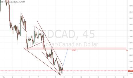 USDCAD: small long trade