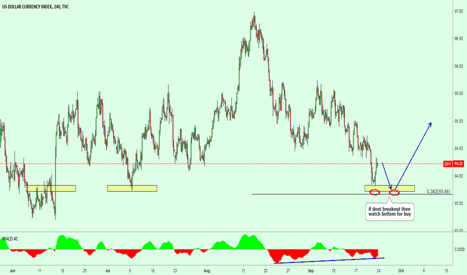 DXY: Technical Outlook on the US Dollar: