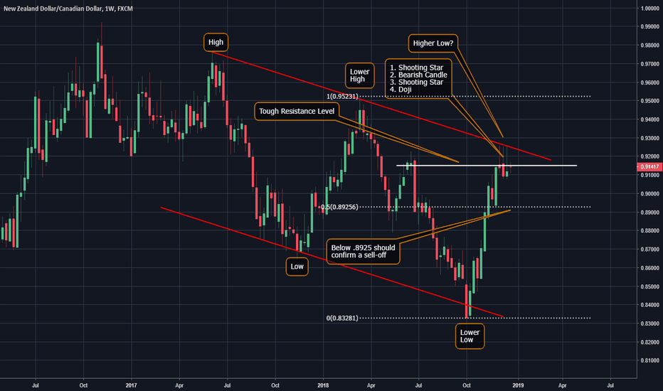 NZDCAD: NZD/CAD sell off coming soon?