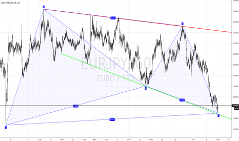 EURJPY: Target around 125 is Off-Screen