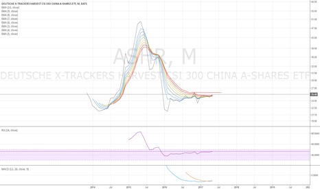 ASHR: ASHR monthly - might be on the verge of breaking out