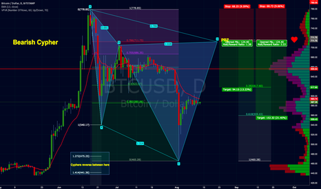 BTCUSD: BTC/USD Potential Bearish Cypher Pattern #Bitcoin $BTC