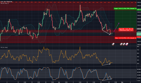 XAUUSD: My first public prediction =) Gold going UP