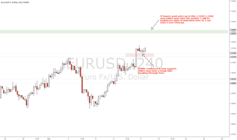 EURUSD: EUR/USD 4H Analysis