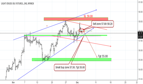 CL1!: USOIL Short