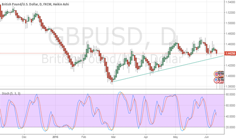 GBPUSD: bounce or break?