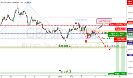 GBPJPY: GBPJPY - HEAD AND SHOULDERS