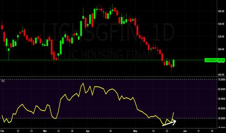 LICHSGFIN: LIC HOUSING FIN RSI Bullish Divergence