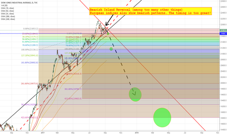 DJI: Dow Jones (bis): Targets from potential Scenario 2