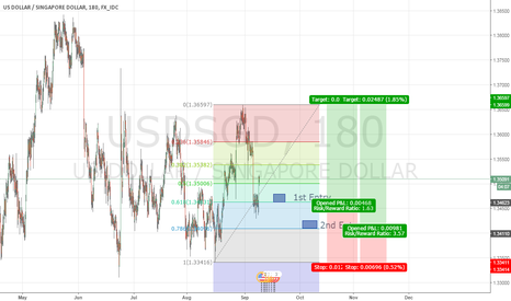 USDSGD: UsdSgd Double Bottom