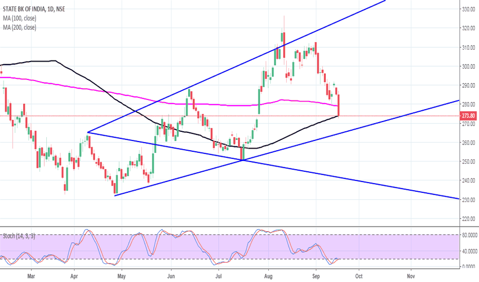 SBIN: SBI May test 250 and 232 target for swing trade
