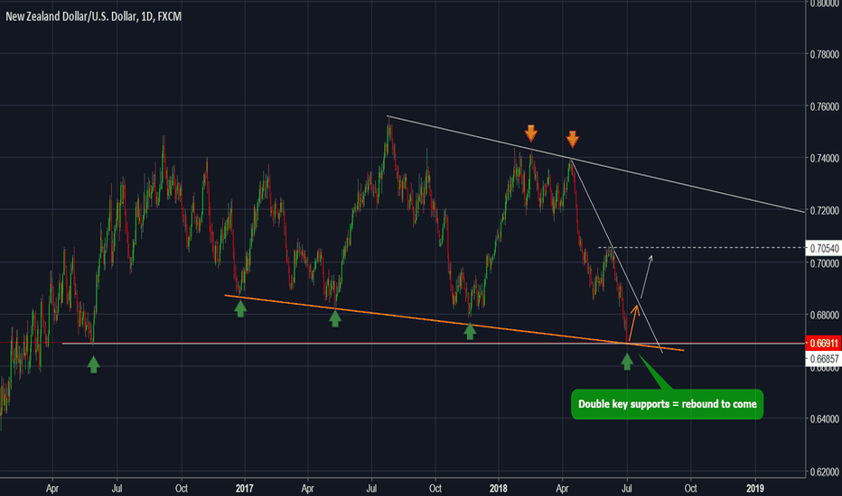 NZDUSD: NZDUSD - Forecast and technical setup for the next days