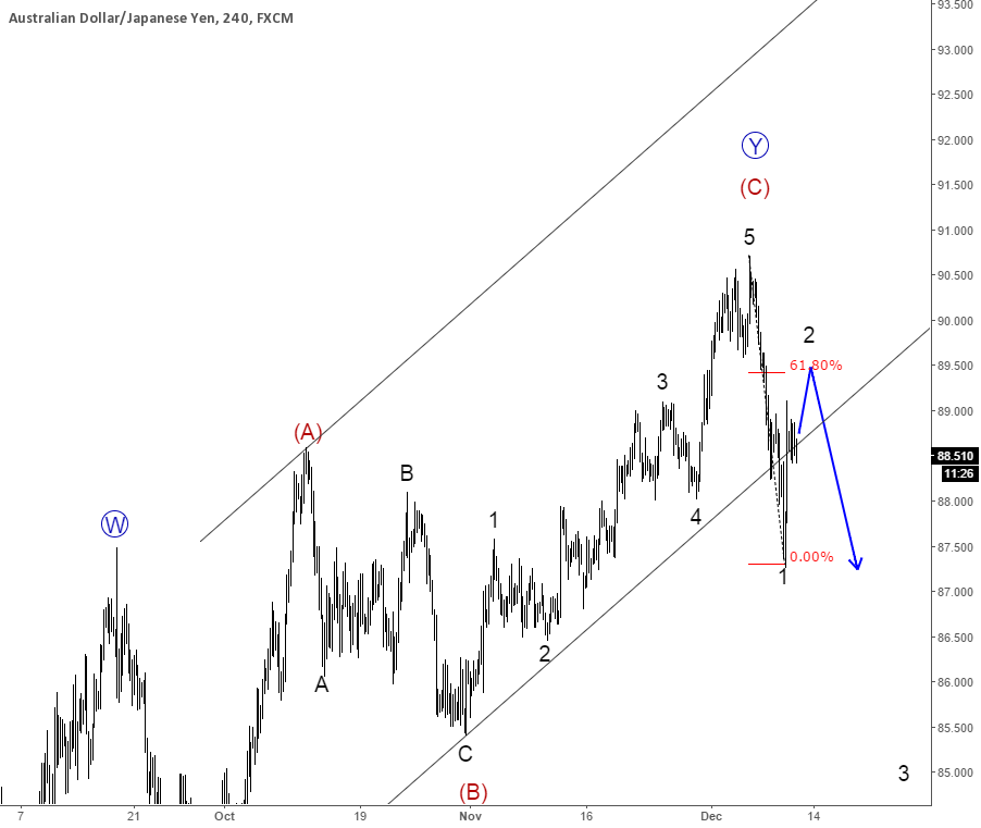 AUDJPY : Price In A Temporary Correction